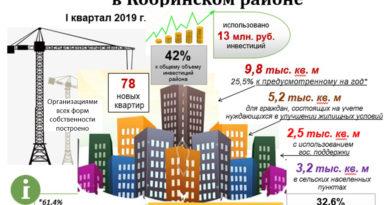 Строительство жилья в Кобринском районе